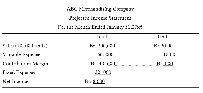 ABC merchandise company projected income statement