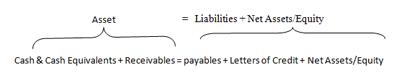 FGE basic accounting equation