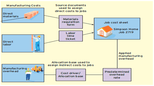 assignment of manufacturing costs to jobs