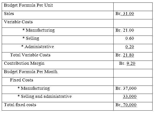 budget formula per unit hahu