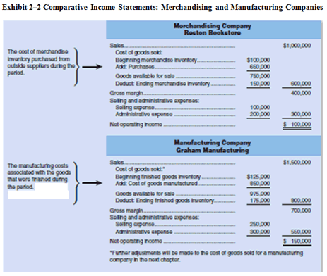comparison of income statements merchandising and manufacturing companies