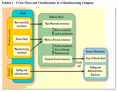 cost flow and classification in a manufacturing company