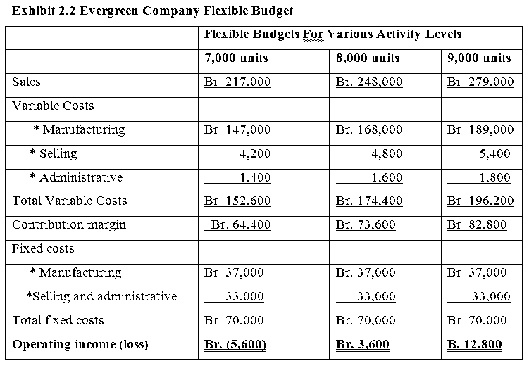 evergreen company flexible budget hahu