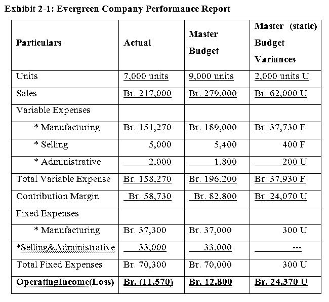 evergreen company performance report