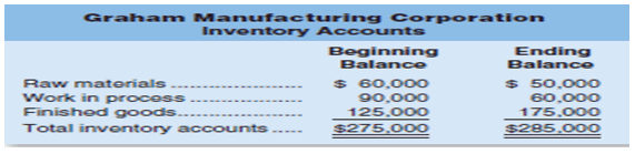 graham manufacturing inventory account