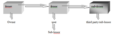 lessor lessee and sub-lessee