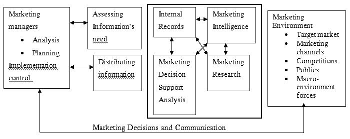 marketing decision communication hahuzone