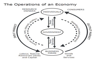 the operations of ewconomy