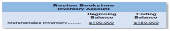 restone bookstore inventory account