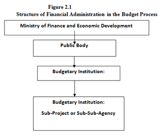 structure of financial administration with budget process