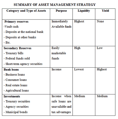 summary of asset management strategy