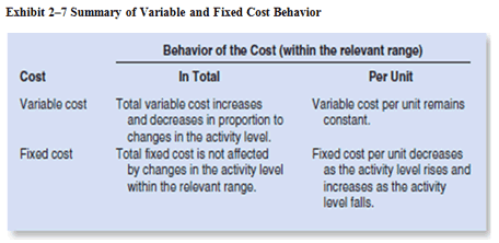 summary of variable and fixed cost behaviour