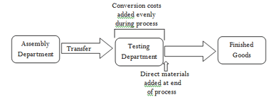 trasfer incost in process costing