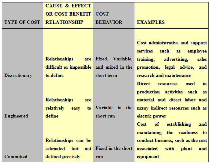 types of cost hahu